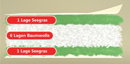 Matratze mit Seegras-Strohsack - Kaiso